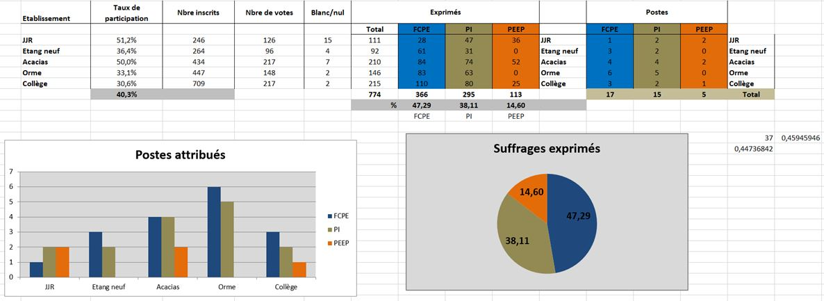 Elections_Stats